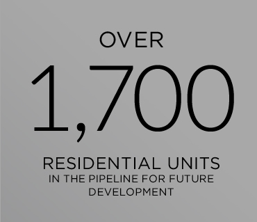 Over 1,700 residential units in the pipeline for future development.